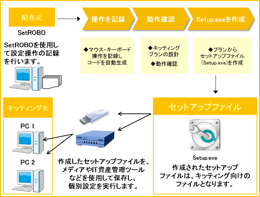 キッティング自動化ツールSetROBO,設定操作の記録を行います。