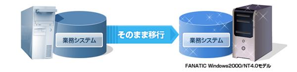 システム延命サービス,P2P型,業務システム移行