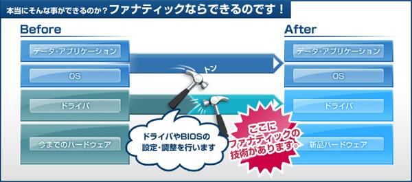 システム延命サービス,P2P型,ドライバ,BIOS設定