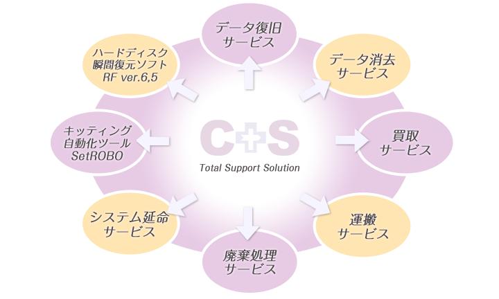 トータルサポートソリューション