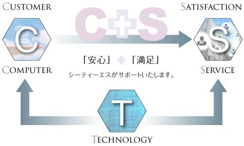CTSとは