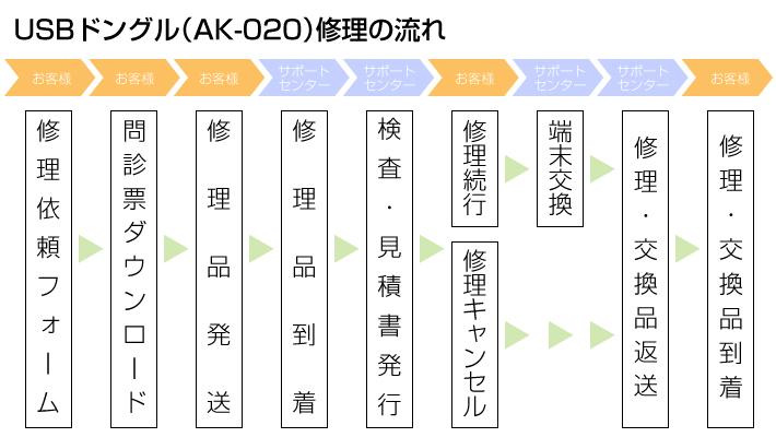 AK020修理の流れ